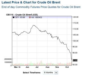 brent oil 141015