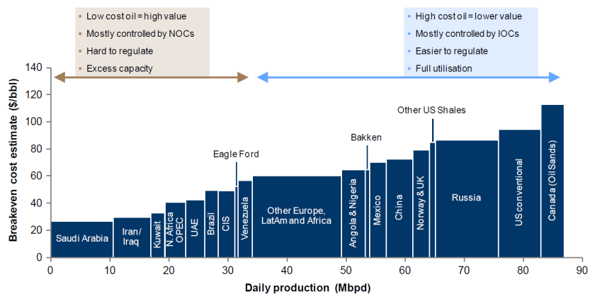 Figure 1. Global Breakeven prices (considering only technical extraction costs) versus production. Source:Alliance Bernstein, October 2014