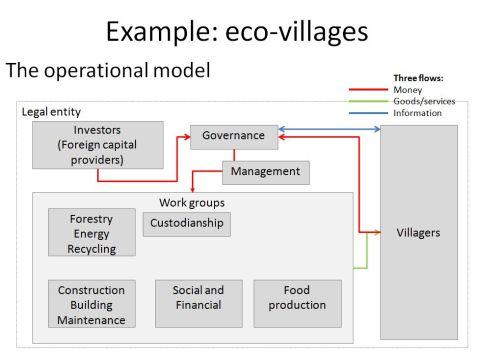 VillageOPmodel