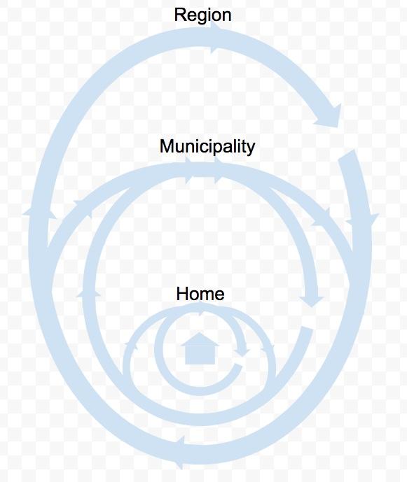 Envisioning the circularregion