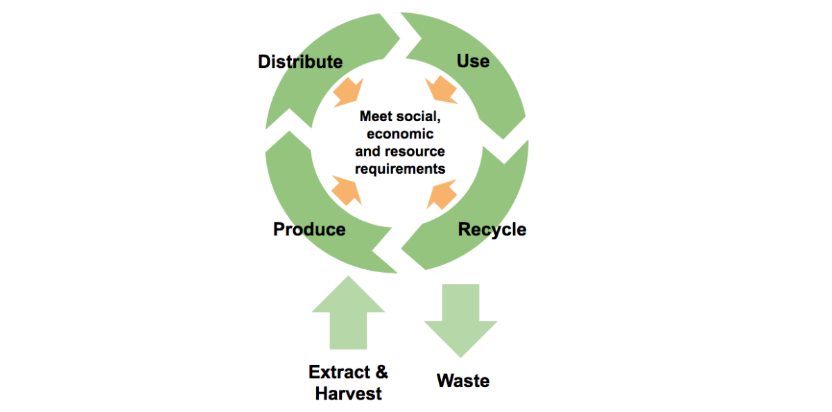 Citizen-centric circular business modelling