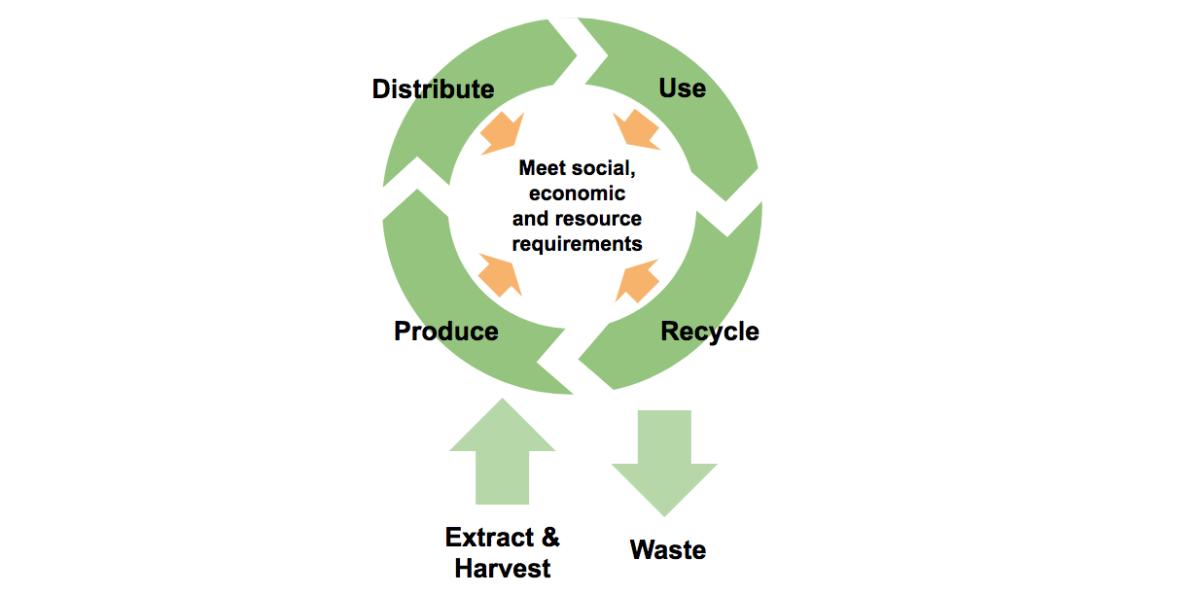 Circular economy comesfree