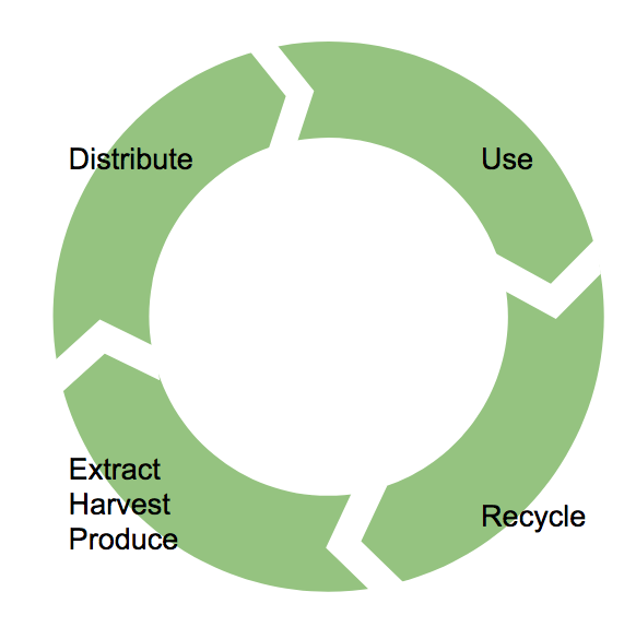 Regional policy implications of the circulareconomy
